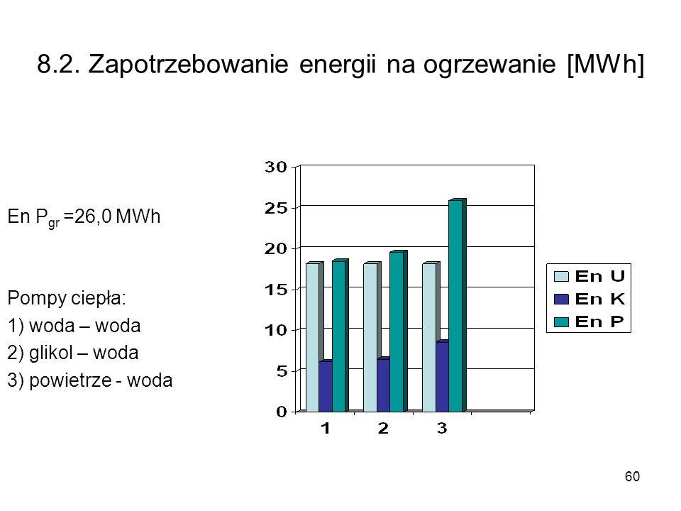 8.2. Zapotrzebowanie energii na ogrzewanie [MWh]